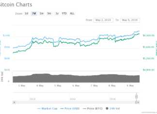 The bitcoin price broke above $6,000 this Thursday to establish a fresh 2019 high.