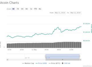Bitcoin Price Smashes Through $7,500 With Spectacular Return of Bull Market
