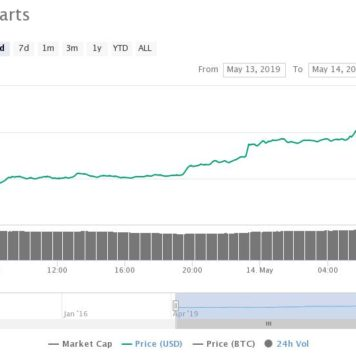 Bitcoin Price Smashes Through $8,100 in Minutes, Analysts Eye $10K