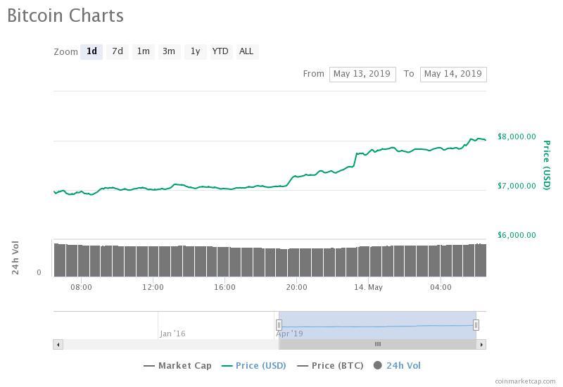 Bitcoin Price Smashes Through $8,100 in Minutes, Analysts Eye $10K