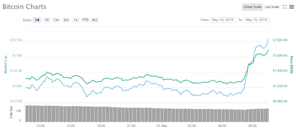 CNBC Counter Indicator Does it Again; Bitcoin Bounces Back in 8% Surge