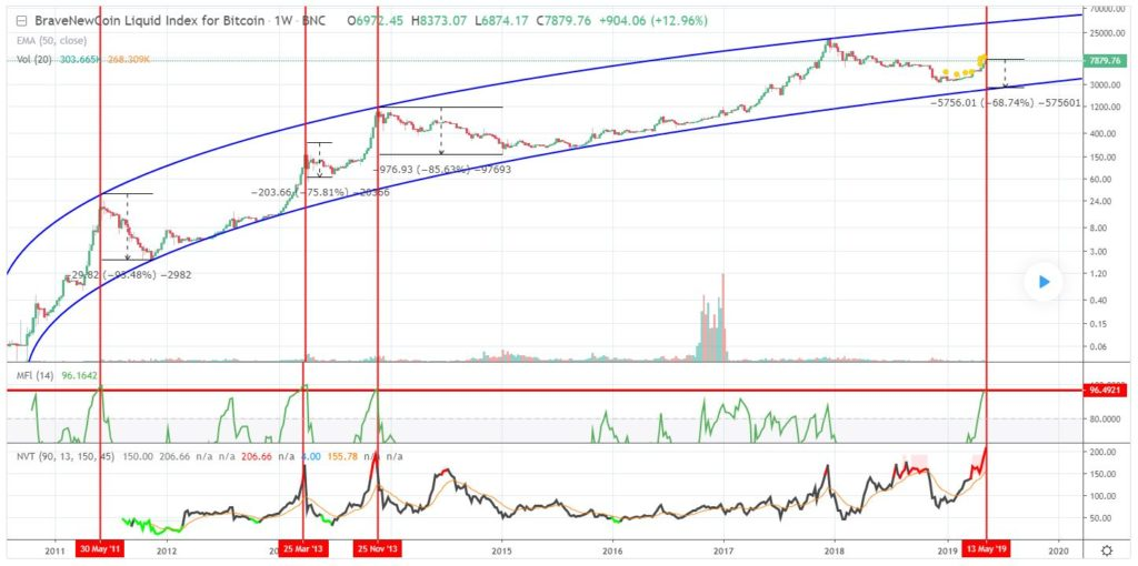 Could Bitcoin (BTC) Scale Back Even Further? Analyst Thinks Crypto Needs To