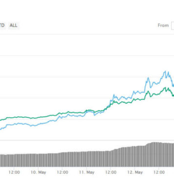 Crypto Markets Surge $20 Billion in 24 Hours
