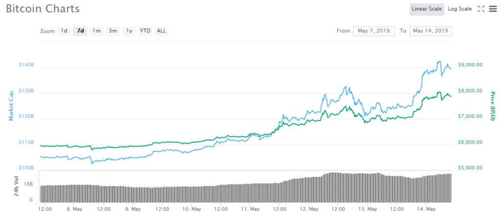 Crypto Markets Surge $20 Billion in 24 Hours