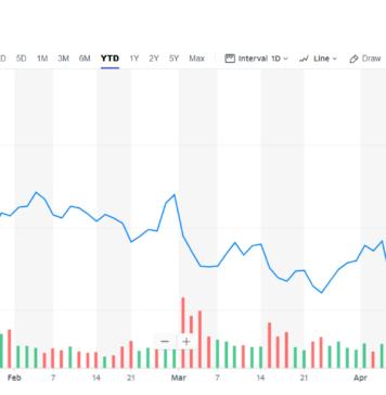 Chart showing Tesla stock price.