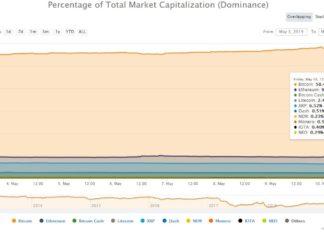 bitcoin price market share