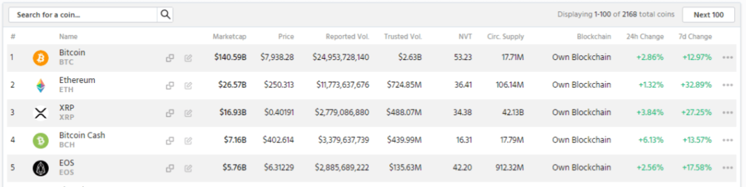 Major crypto assets are up 12 to 33 percent