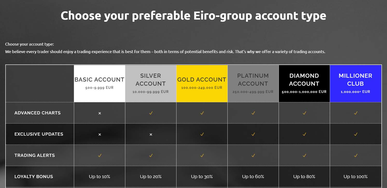 Eiro Group accounts